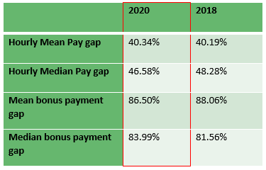 gender pay gap table
