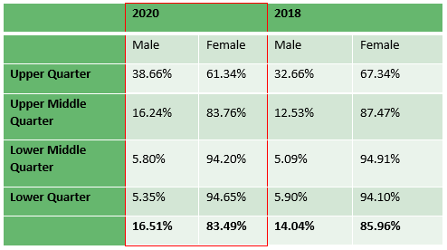 Proportion of males and females by pay quarter table